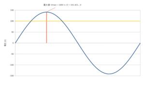 AC100V_graph